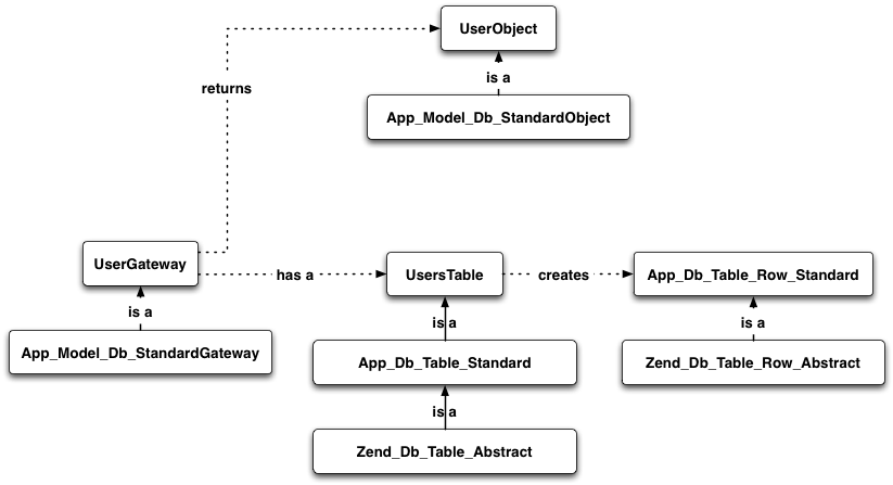 On models in a Zend Framework application – Rob Allen's DevNotes